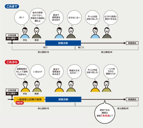 〔図2〕大学院生の研究生活、起こりうるパターン