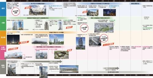 〔図1〕五輪後も更新を続ける日本の都市