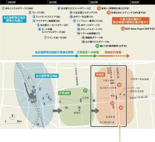 〔図1〕開発の中心が東へ移動