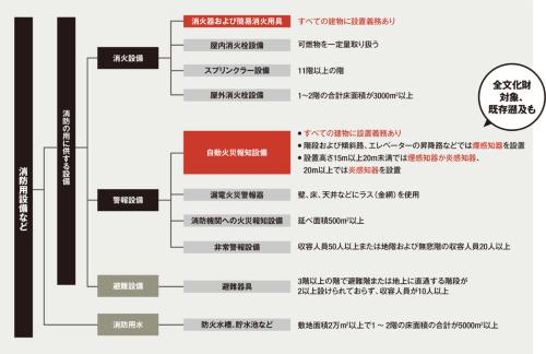 〔図1〕文化財は消火器や自動火災報知設備が必要