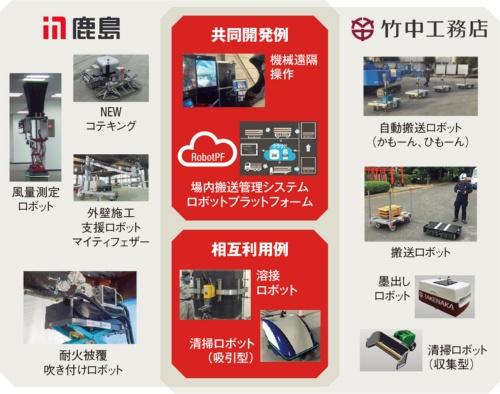 〔図1〕共通化できる技術を優先的に共同開発