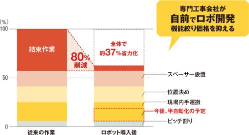 〔図1〕結束作業の80%以上を削減