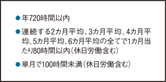 〔図1〕36協定で時間外労働の延長可能