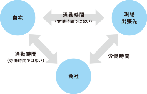 〔図3〕移動は労働時間ではない