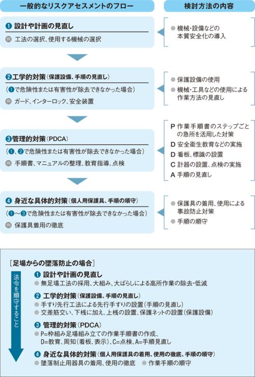 〔図3〕リスクアセスメントで課題と対策を抽出