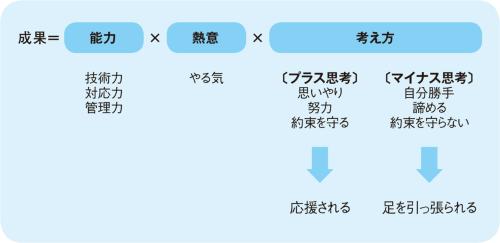 〔図1〕成果に必要な3資質