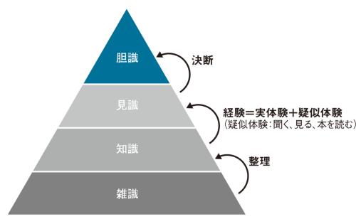 〔図2〕知識を4段階に区分