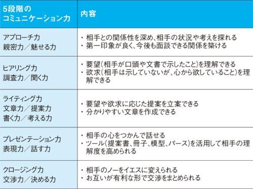 〔図3〕5段階のコミュニケーション力