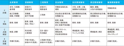 〔図4〕業務フローごとのPDCA