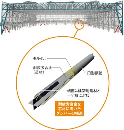 〔図1〕愛知県国際展示場にブレース型を初適用