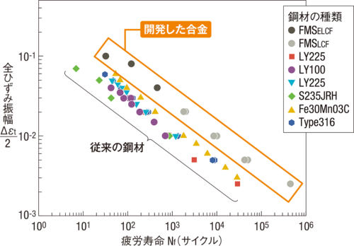 〔図2〕既存の鋼材とは桁違いの性能