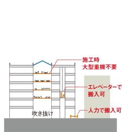 使い方(1)吹き抜けに床を増設