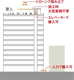 使い方(2)屋上に床を増設