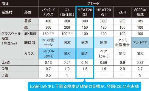 〔図2〕断熱グレードの比較(地域区分「7」の場合)