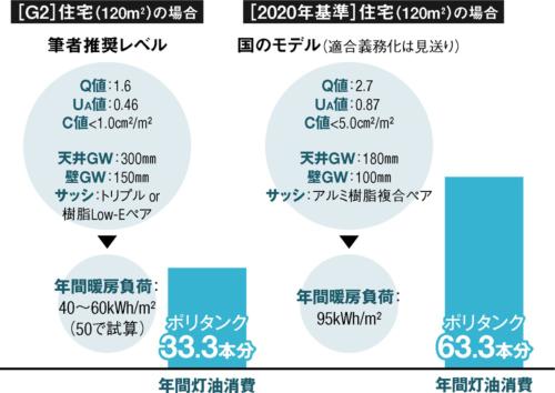 「G2」は、HEAT20が推奨する水準の1つ。「2020年基準」は、適合義務化が見送りになった「次世代省エネ基準」(1999年改正省エネ法)を指す。全館暖房で室温20℃を保持する場合を試算した。1年間当たりの灯油消費は暖房負荷10kWhに対して1リットルと仮定し、18リットルのポリタンクで換算。Q値、UA値は省エネ地域区分6の数値(資料:書籍「これからのリノベーション  断熱・気密編」(著=伊藤菜衣子、竹内昌義、松尾和也)を基に日経アーキテクチュアが作成)