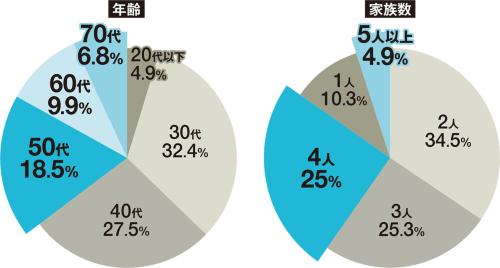 〔図3〕世代は幅広く、1戸に住む家族数も多いのが特徴
