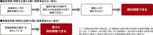 〔図2〕債務不履行があった場合のルールも明確化