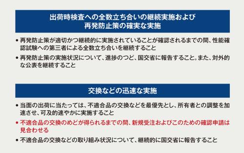 〔図1〕国交省が新規受注を見合わせるように指示