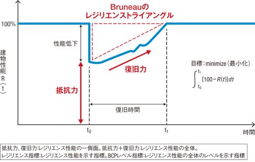 〔図1〕被災後の復旧状況を時間軸で評価