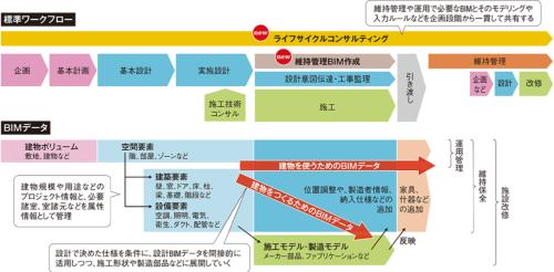 〔図1〕建物のライフサイクルとデータの流れを整理
