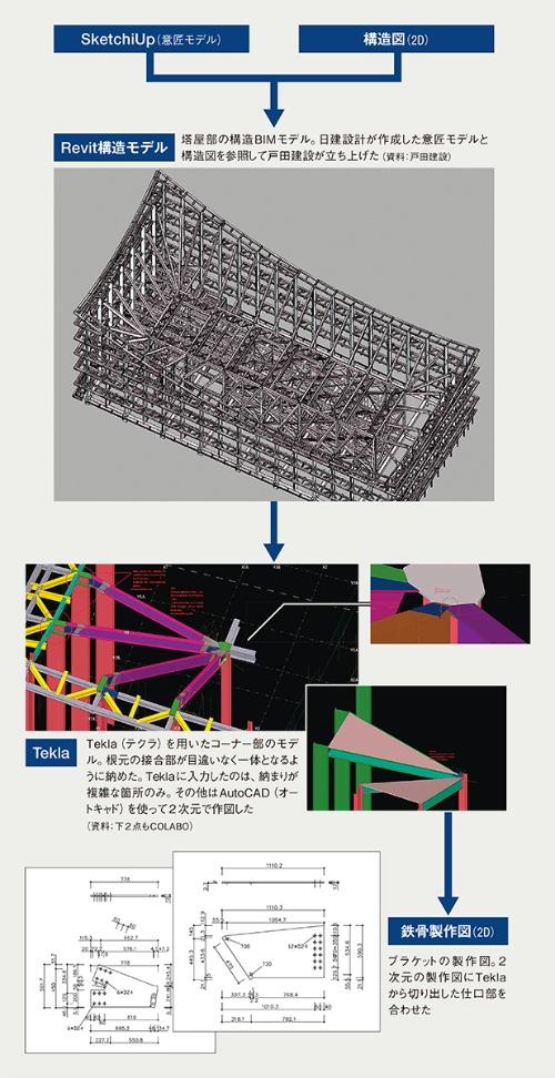 〔図1〕塔屋鉄骨の製作・施工に向けたデータの流れ