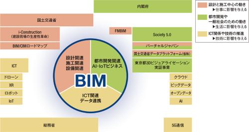 〔図1〕BIMは他の技術との連携に向けたプラットフォーム