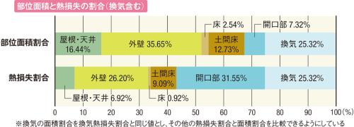 〔図1〕住宅部位ごとの熱損失を留意