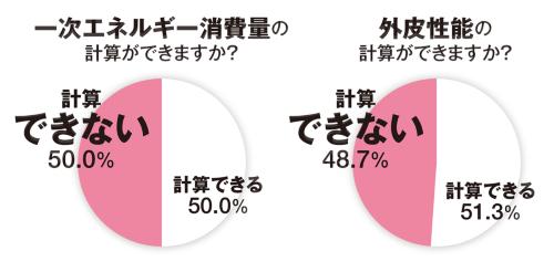 2018年度に日本建築士会連合会が実施したアンケート調査の結果。調査対象は、17年度に確認済み証を受けた300m2未満の住宅を設計した建築士事務所。有効回答数は801社だった(資料:国土交通省)