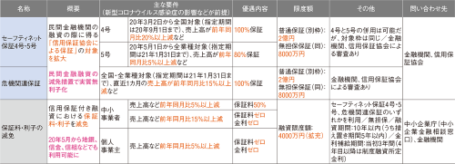〔図1〕制度の併用で「実質無利子・無担保・据え置き最大5年」
