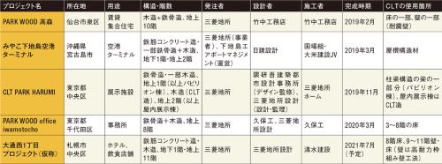 〔図1〕三菱地所による主なCLT使用プロジェクト(完成時期順)
