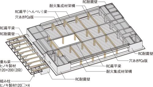 RC造と同スパンで木造を構成
