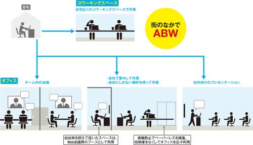 〔図1〕働く場所を「街」から選ぶ時代へ