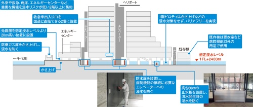 〔図1〕重要な機能を浸水レベルより上に集約