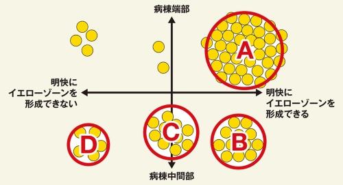 〔図1〕中間領域を形成しにくい施設が複数存在