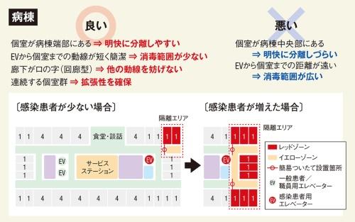 〔図2〕個室分離や消毒のしやすさなどを考慮