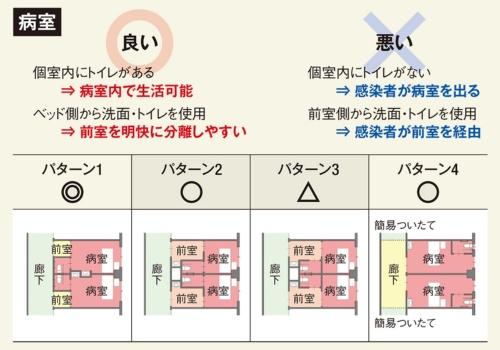 〔図3〕個室は水回りの置き方が重要に