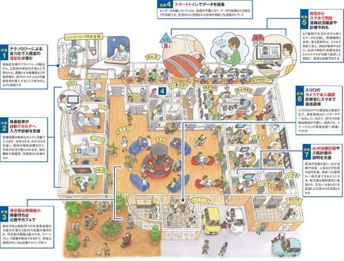 最新技術を導入した病院の7つの未来を描いた。日本ヘルスケアプランニングの八田正人代表、プラスPM・CM部マネジャーの濱田徹チーフコンサルタントの監修協力と取材を基に日経アーキテクチュアがまとめた(イラスト:KUCCI)