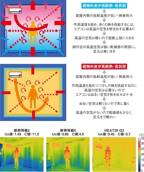〔図2〕高断熱・高気密な建物外皮×低温空気が快適暖房のカギ