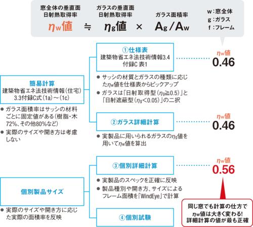 〔図1〕窓の日射熱取得率ηw値も計算方法で異なる