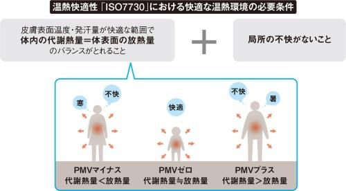 〔図2〕快適な温熱環境の必要条件