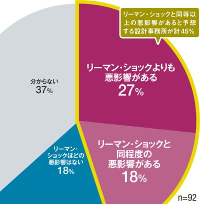 〔図1〕リーマン・ショックと比べた業績への影響は?