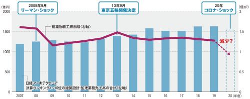 〔図2〕大手設計事務所の売上高は2011年以降、順調に伸びてきた