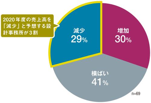 〔図3〕2020年度の設計・監理業務売上高の見通しは?