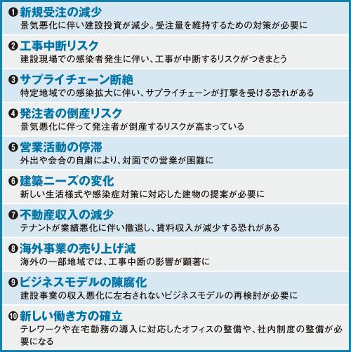 〔図1〕建設会社が抱える10の経営課題