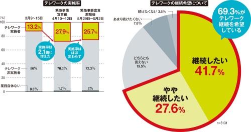 回答者の約7割がテレワークの継続を希望