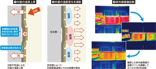 〔図2〕赤外線画像から仕上げ材の浮きを発見する仕組み