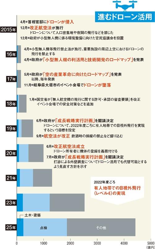 〔図1〕ドローン活用のルール整備と市場育成