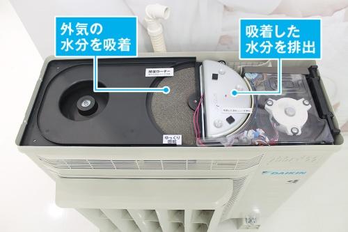室外機の蓋を開けたところ。中央の円形の装置が加湿ローター。ここで屋外の水分子を吸着。右側のヒーターで吸着した水分子を温め、室内に放出する