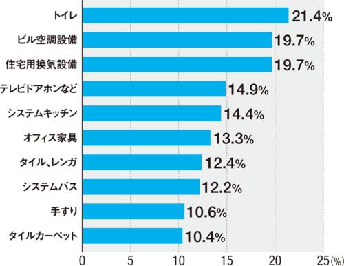 〔図2〕製品の選び方が変わると思う部門トップ10