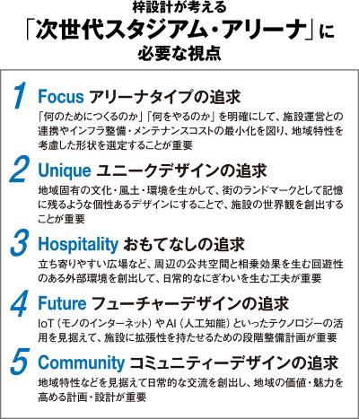 (資料:梓設計の資料を基に日経アーキテクチュアが作成)